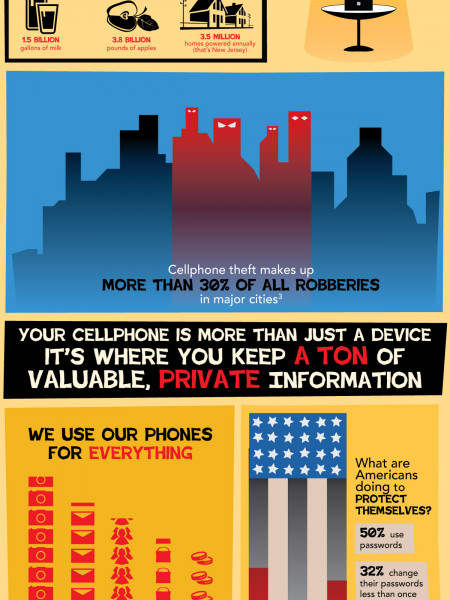 Cellphone Theft is on the Rise Infographic