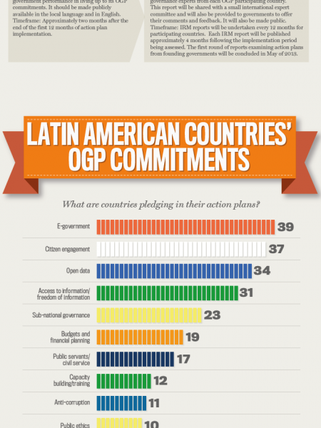 Latin America and the Open Government Partnership Infographic