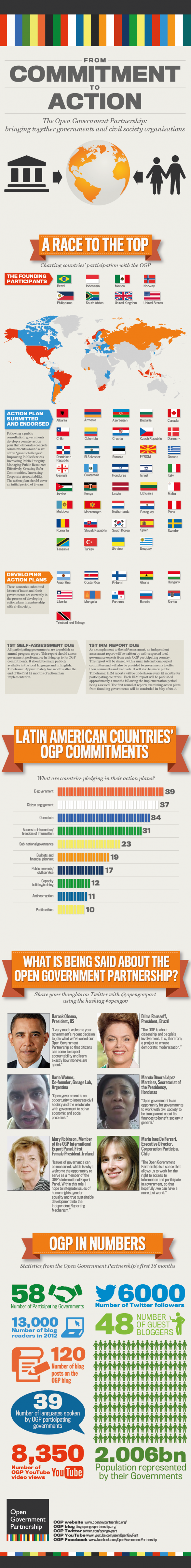 Latin America and the Open Government Partnership [INFOGRAPHIC]