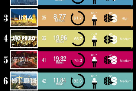 Latin America's Best Cities to Live In Infographic