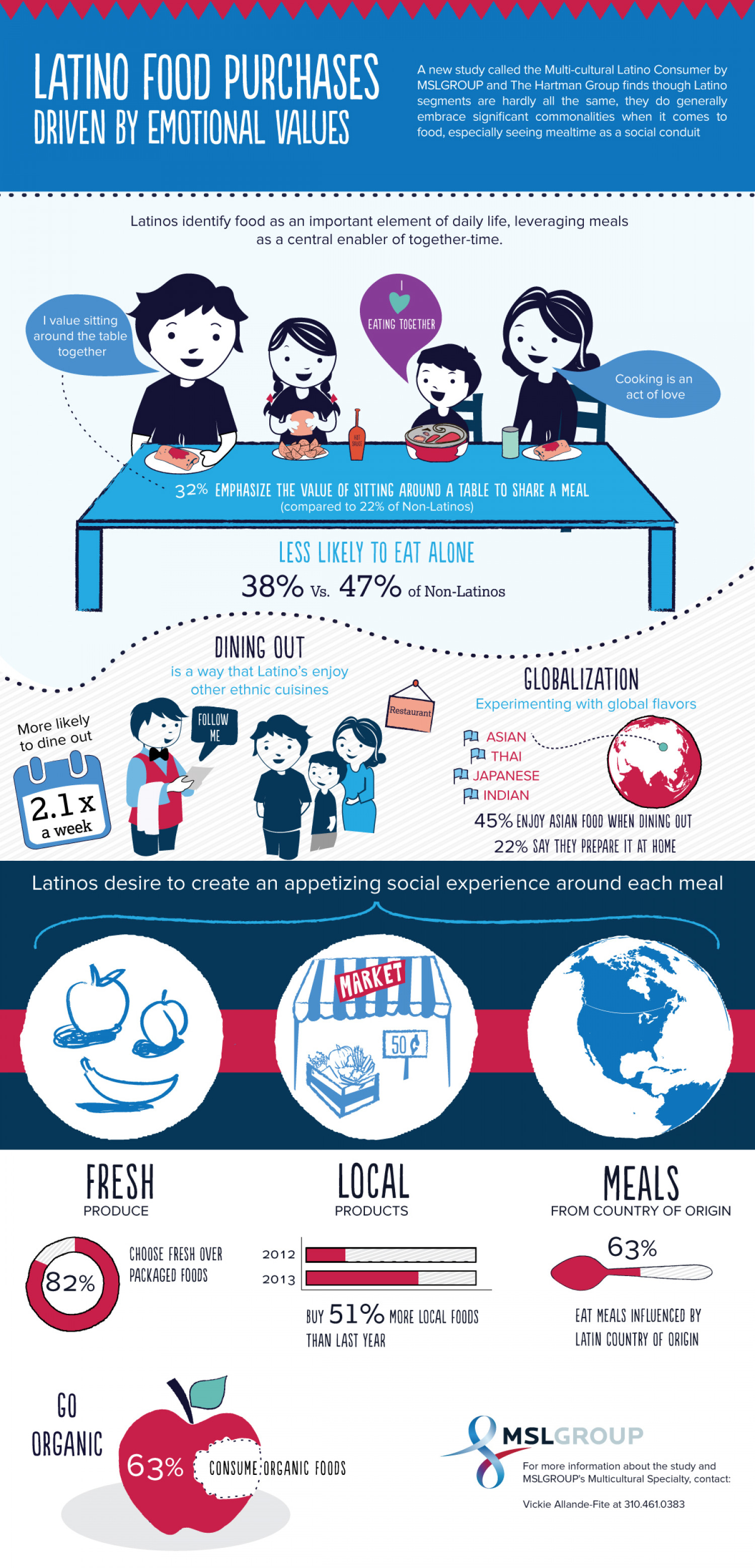 Latino Food Purchases Driven By Emotional Values Infographic