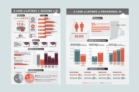Latinos and Housing in RI Infographic
