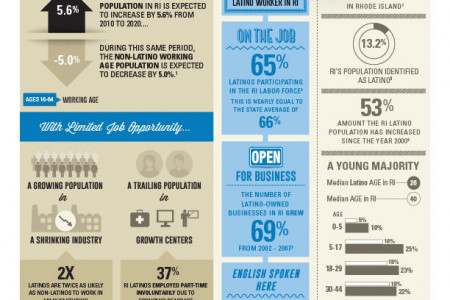 Latinos in the RI Workforce Infographic