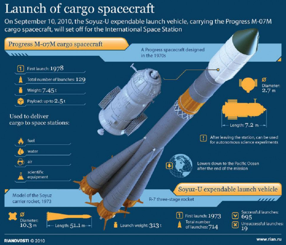Launch of a Cargo Spacecraft Infographic