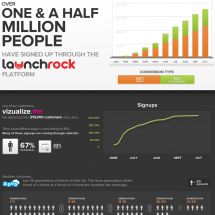 LaunchRock: 1.5 Million People Later Infographic