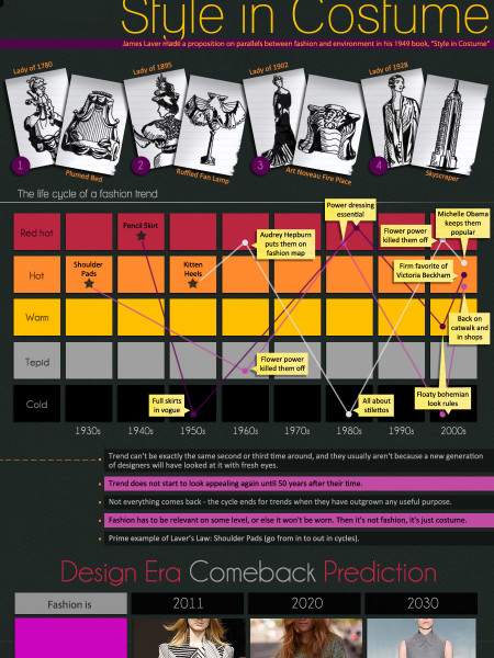 Laver's Law of Fashion Infographic