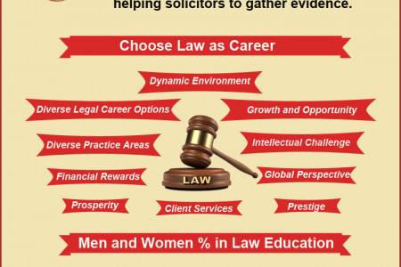 Law Education in UK Infographic