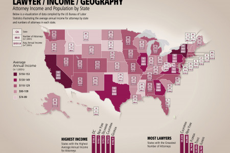 Lawyer / Income / Geography: Attorney Income and Population by State Infographic
