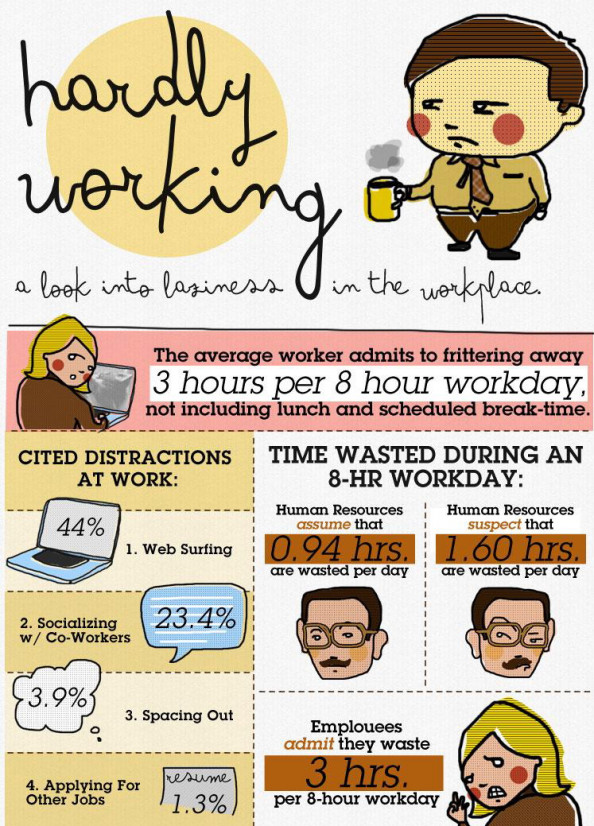 Laziness in the Workplace Infographic Infographic