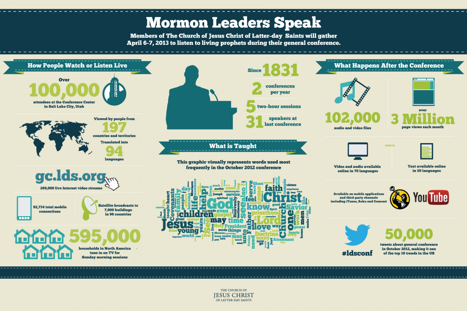 LDS Church General Conference Infographic