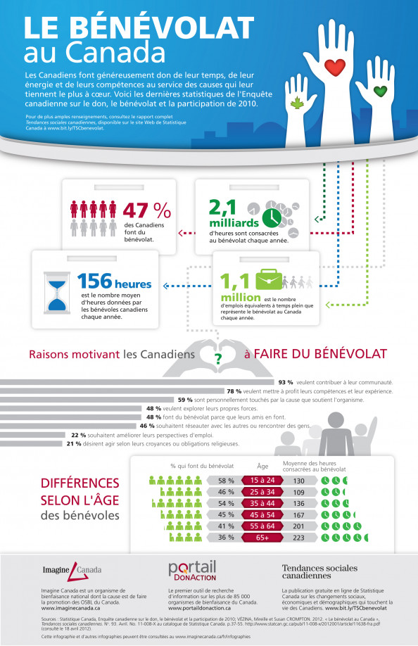 Le bnvolat au Canada Infographic
