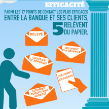 Le courrier, trait d'union entre les franais et leur banque Infographic