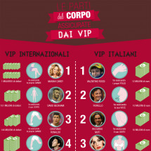 Le parti del corpo assicurate dai vip Infographic