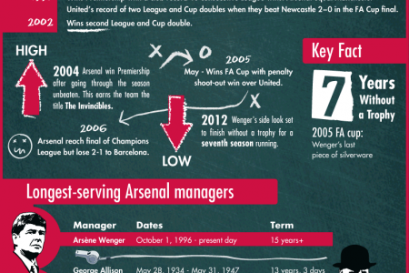 Le Professor: The Wenger Years at Arsenal Infographic