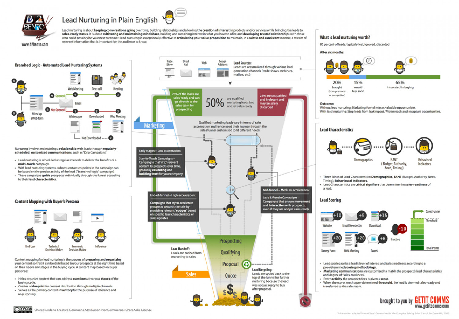 Lead Nurturing in Plain English - by B2Bento Infographic