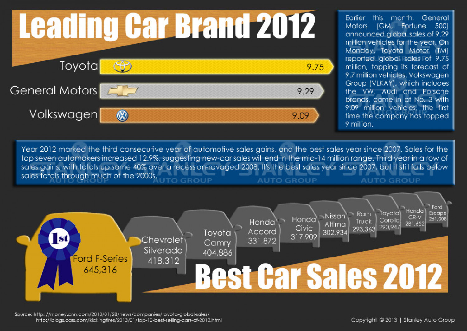 Leading Car Brands of 2012 Infographic