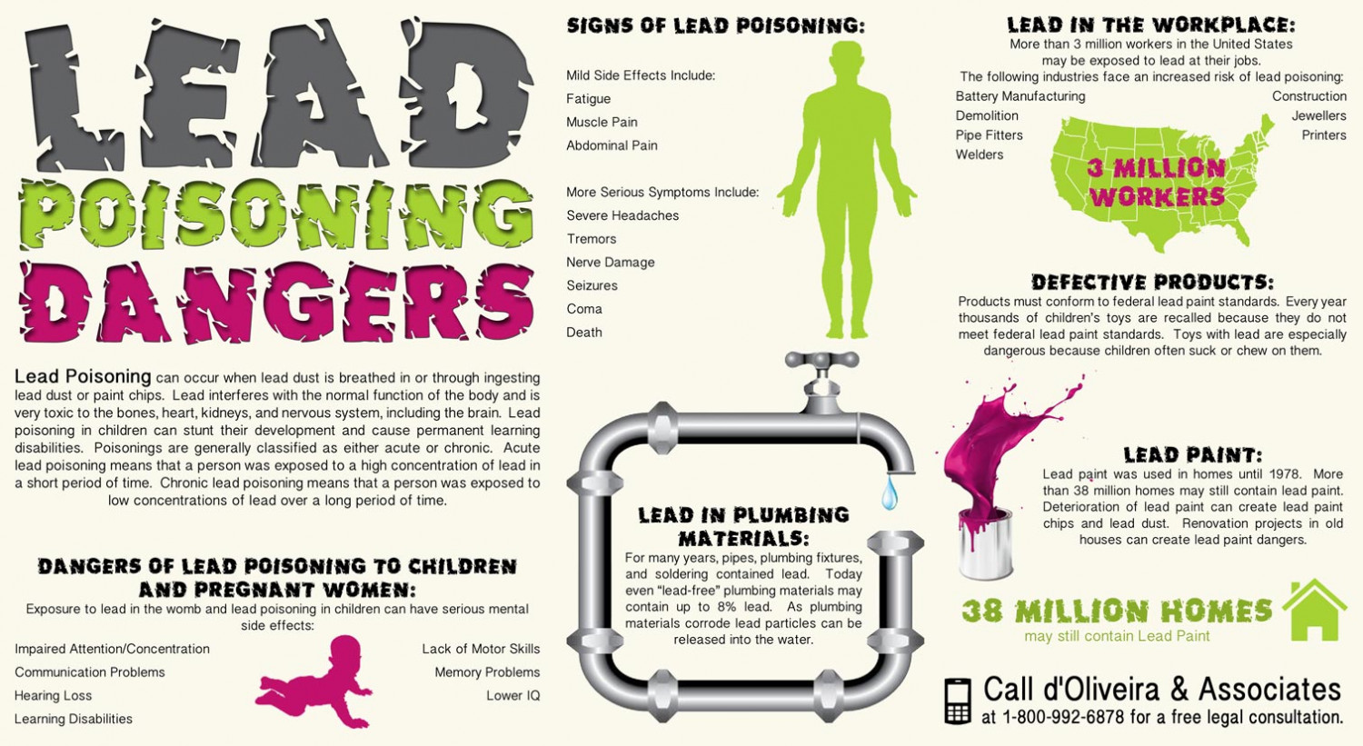 Lead poisoning dangers  Infographic