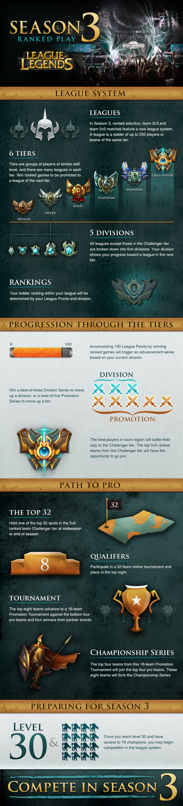 League of Legends Season 3 Ranked Play Infographic