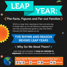 Leap Year: The Fact, Figures and Far-Out Families Infographic