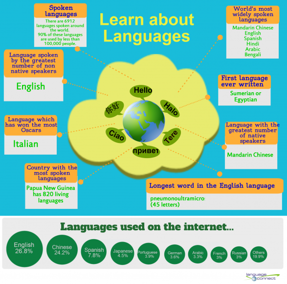 Learn About Languages