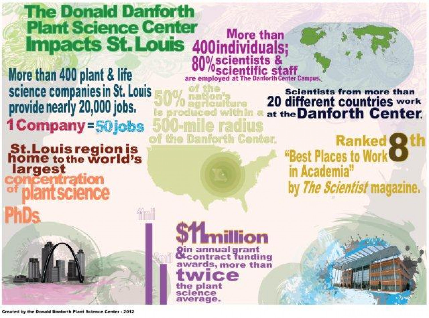 Learn how the Danforth Center Impacts St. Louis Infographic