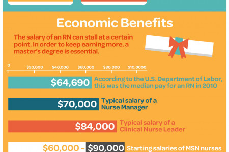 Learn to Advance Your Nursing Career Path in a Meaningful Way Infographic