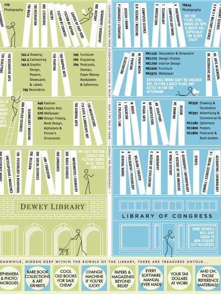 Learn to Use the Library Infographic