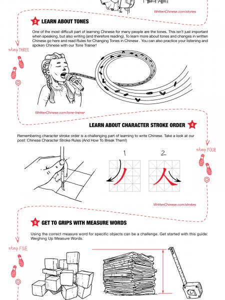 Learning Chinese is Possible! Infographic