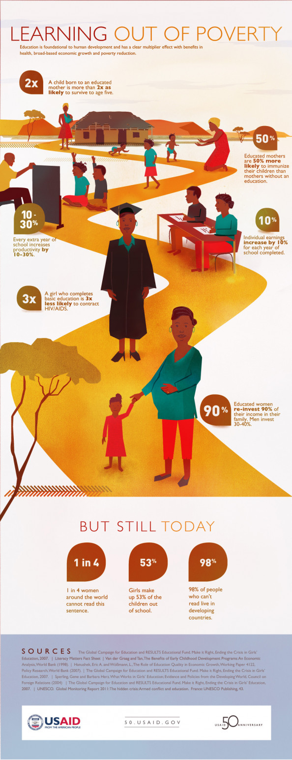 Learning Out of Poverty Infographic