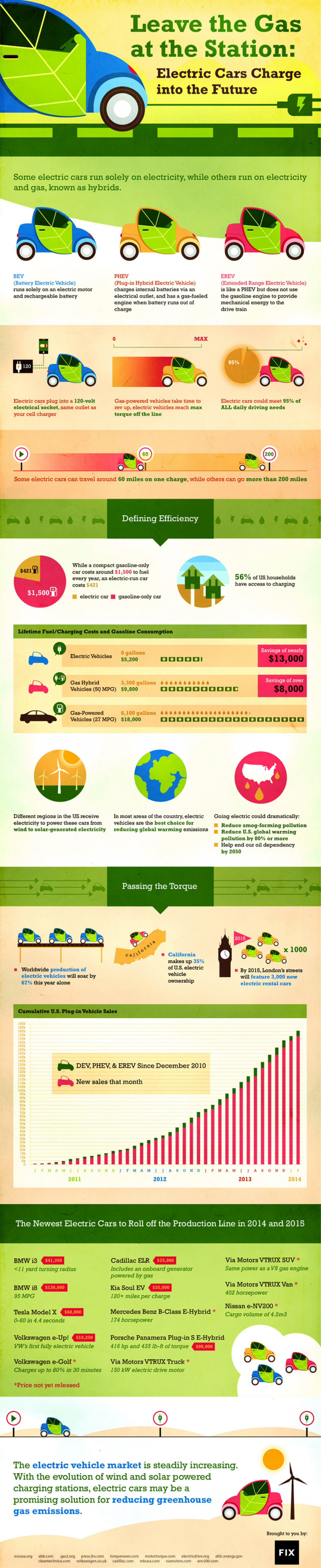 Leave the Gas at the Station: Electric Cars Charge Into the Future Infographic