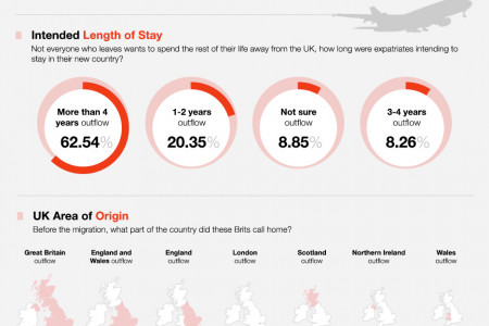 Leaving Blighty - the who where and why? Infographic