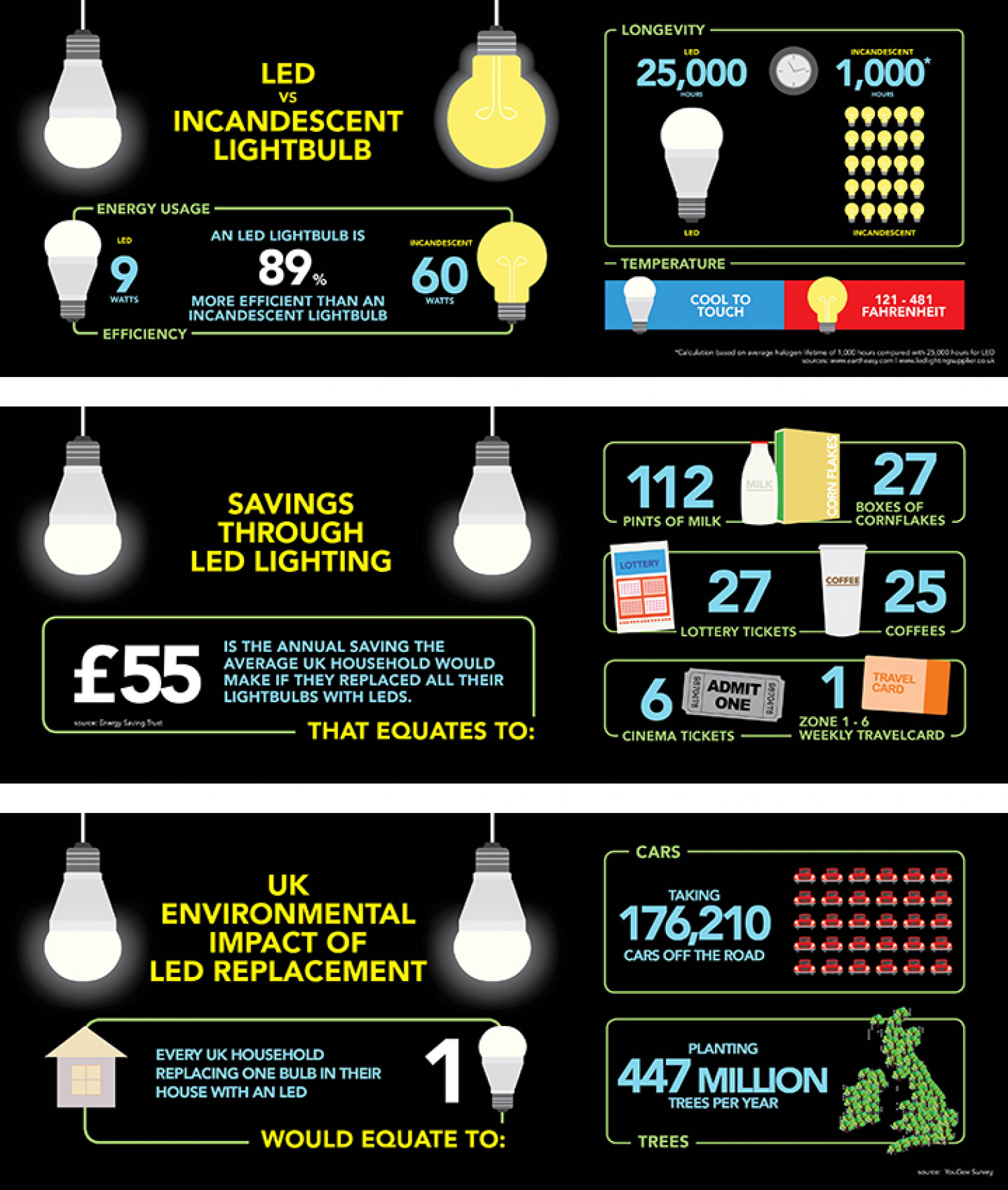 LED Lights Infographic Infographic