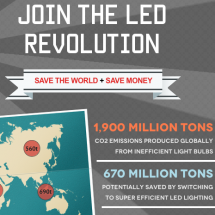 LED Revolution Infographic