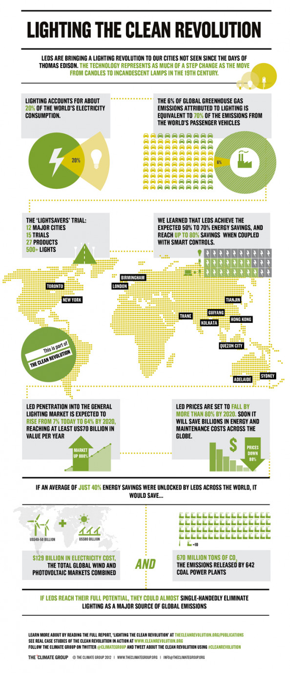 LEDs: Lighting the Clean Revolution Infographic