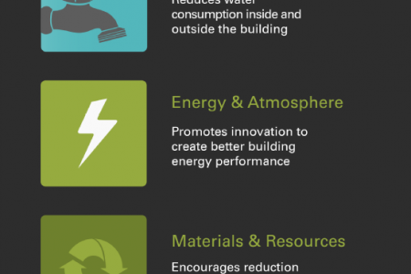 LEED: Leading the Way in Green Building Infographic