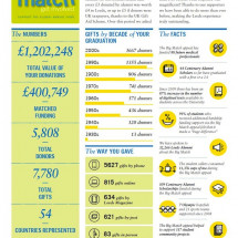 Leeds University presents matched giving campaign results Infographic