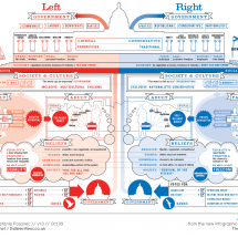 LEFT VS RIGHT Infographic