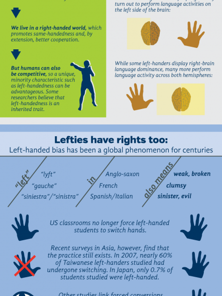 Left/Write Infographic