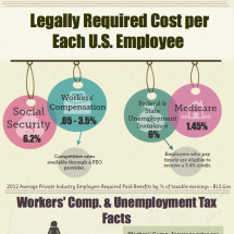 Legal Hourly Cost of Employee Infographic