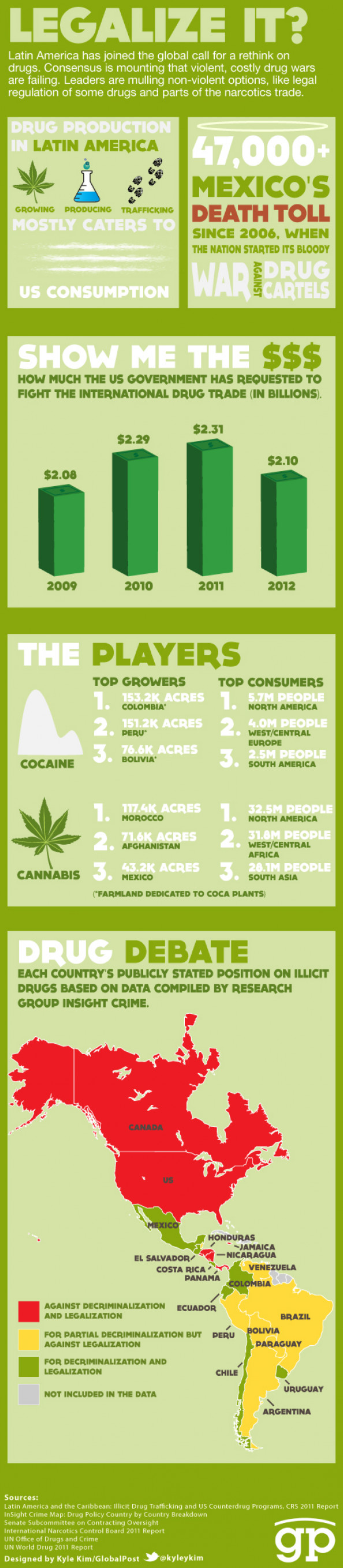 Legalize It? Infographic