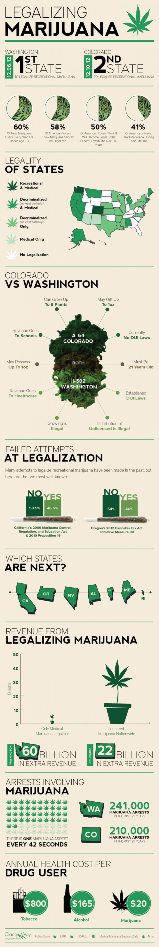 Legalizing Marijuana: The State vs Federal Pot Legislation Conundrum