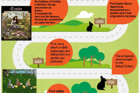 Legend of Easter Bunny Infographic
