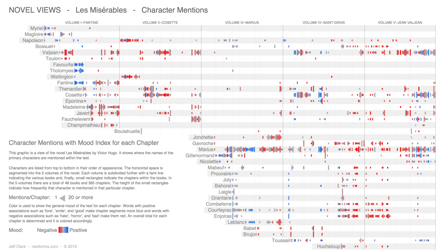 Les Miserables - Character Mentions Infographic