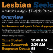 Lesbian Seeks Penis Infographic