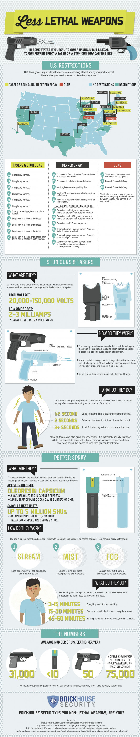 Less Lethal Vs. Lethal Weapons: Inconsistencies in Self Defense Laws