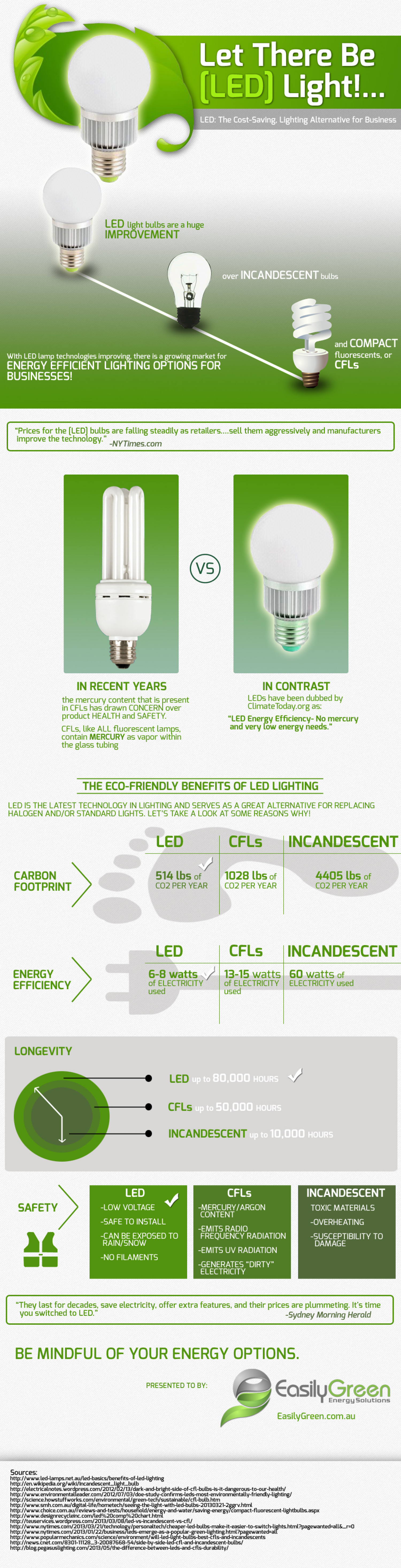 Let There Be (Led) Light! Infographic