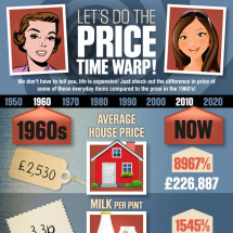 Let's Do The Price Warp Infographic