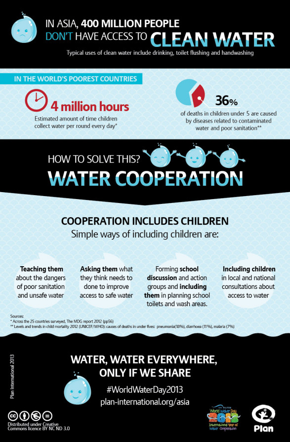 Let's involve children in solving our water woes