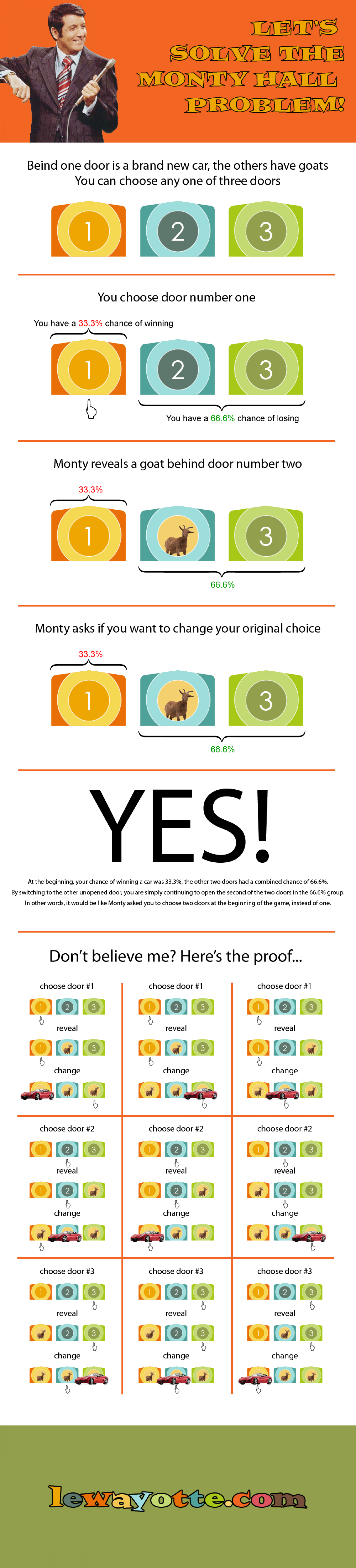 Let's Solve the Monty Hall Problem Infographic