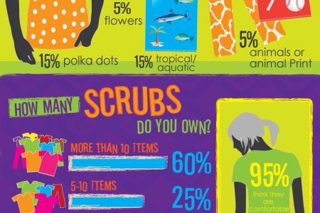 Let's Talk About Scrubs Infographic